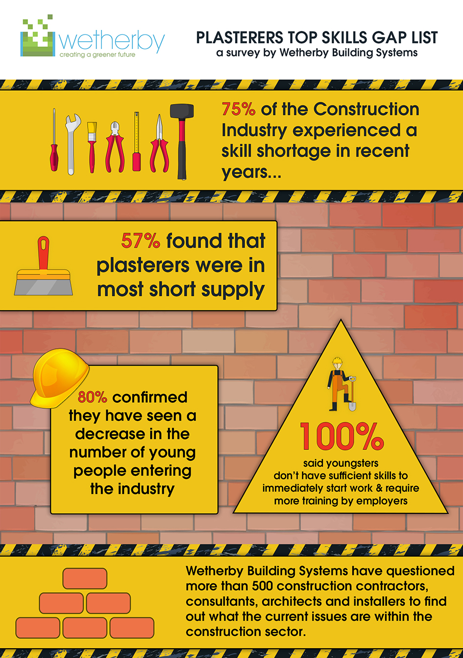 plasterers top skills gap list the bleak situation is worsened by the fact that those young people that are coming into the industry are not in a position to go straight onto site